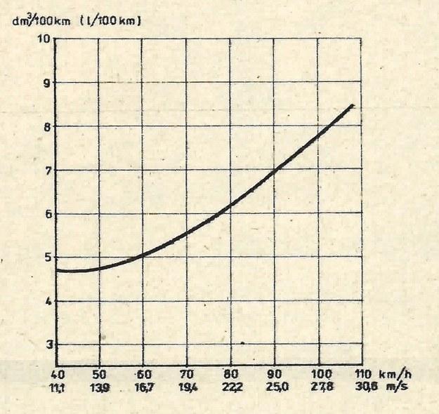 zużycie paliwa /Motor
