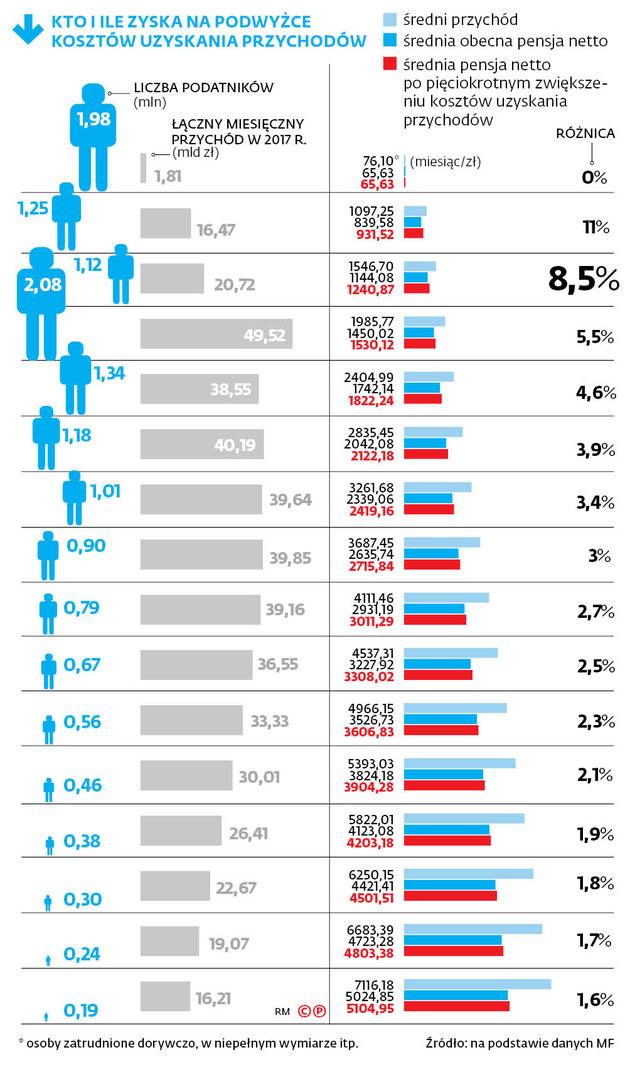 Zyskają wszyscy zarabiający poniżej średniej krajowej. (5 tys. brutto) /Dziennik Gazeta Prawna